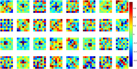 Histogram Layer, Moving Convolutional Neural Networks